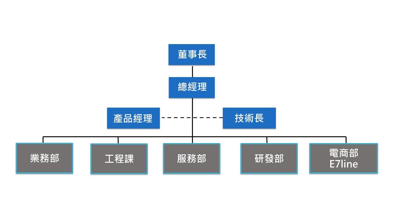 雲城組織圖